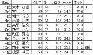 中国同友会ゴルフ(個人成績表最終)