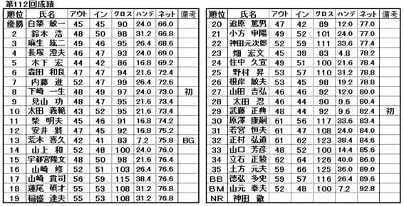 春のゴルフ成績表